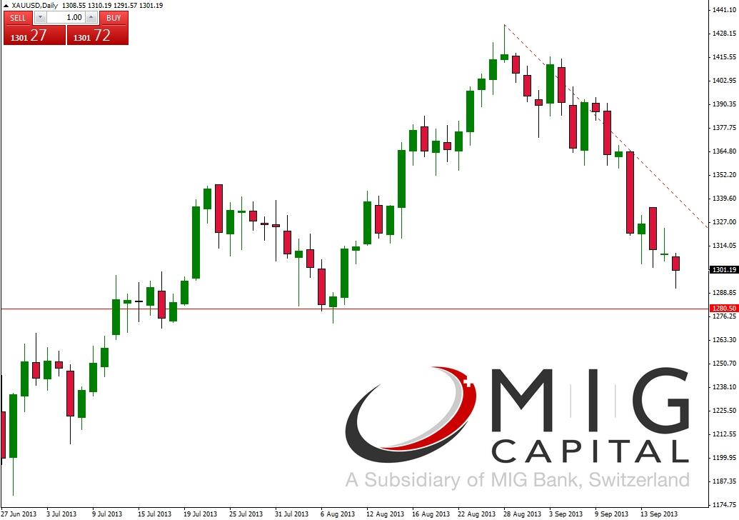Mig capital forex