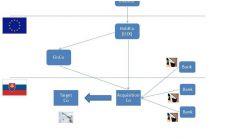 Daňová optimalizácia: štruktúra číslo 3